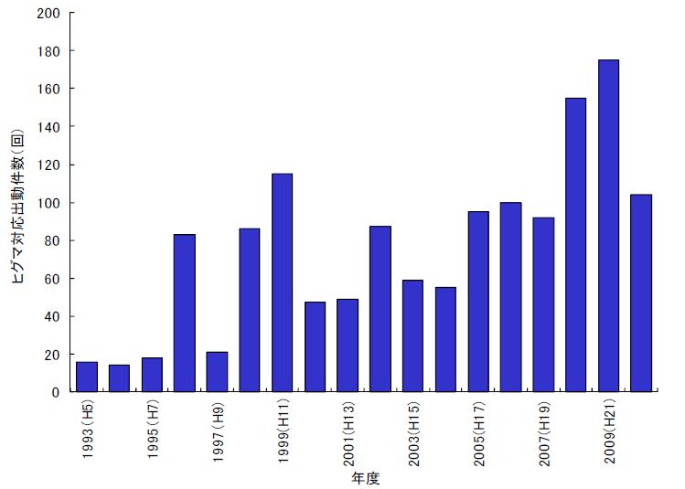 羅臼町におけるヒグマ対策件数の経年変化(資料:羅臼町、環境省)