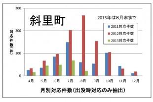 20138月末斜里町対応件数