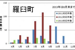 2013羅臼町対応件数