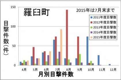 2015目撃件数羅臼7月末