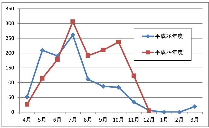 H28,29目撃件数_斜里-20171228